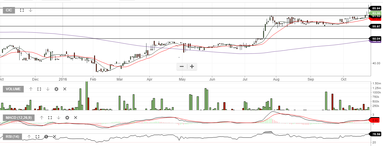 CIC - CONCEPCION INDUSTRIAL CORP - Daily Chart - October 25, 2016