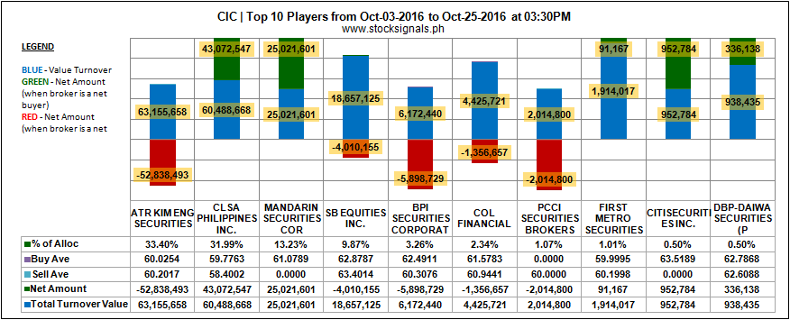 CIC - CONCEPCION INDUSTRIAL CORP - Top 10 Players - October 25, 2016