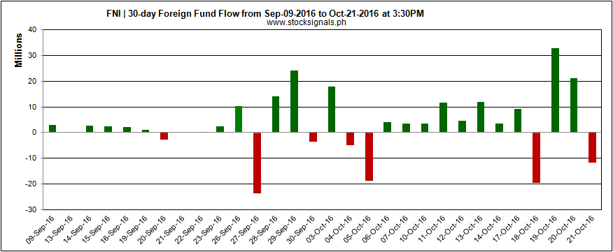 FNI - GLOBAL FERRONICKEL HOLDINGS - Foreign Fund Flow - October 24, 2016