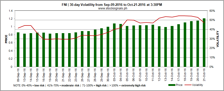 FNI - GLOBAL FERRONICKEL HOLDINGS - Volatility - October 24, 2016