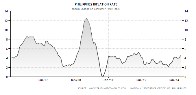 Inflation Rate - 2004-2014