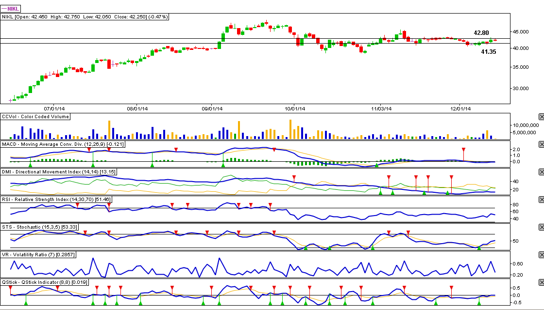NICKEL ASIA CORPORATION (NIKL) - 12.15.2014 Stock Review