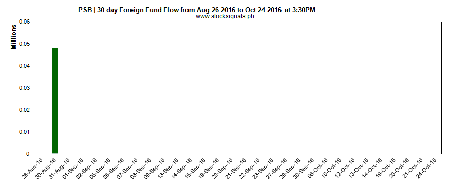 PSB - PHILIPPINE SAVINGS BANK - Foreign Fund Flow - October 24, 2016