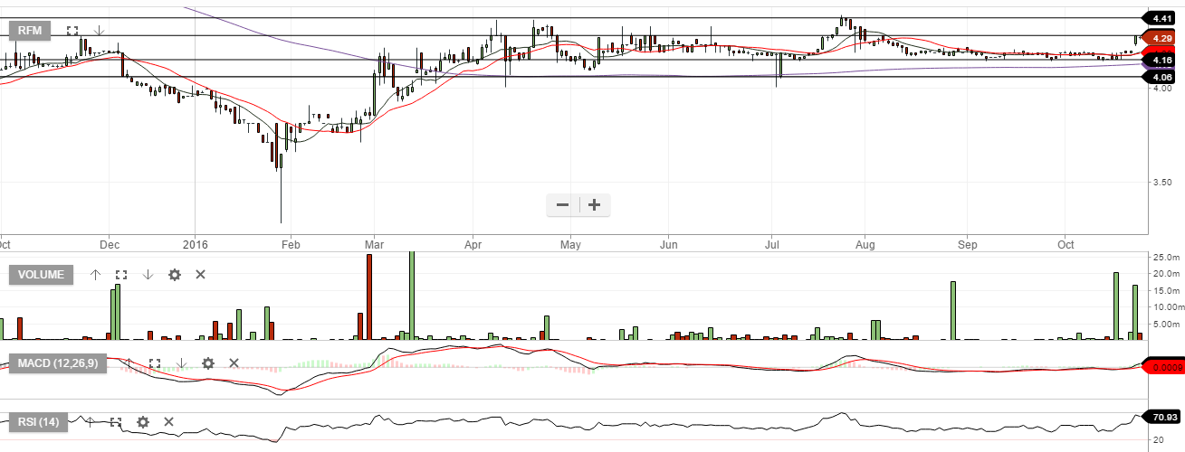 RFM - RFM CORPORATION - Daily Chart - Octobere 25, 2016