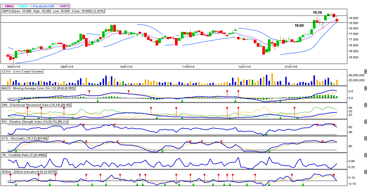 SM PRIME HOLDINGS, INC. (SMPH) - 1.29.2015 Technical Analysis