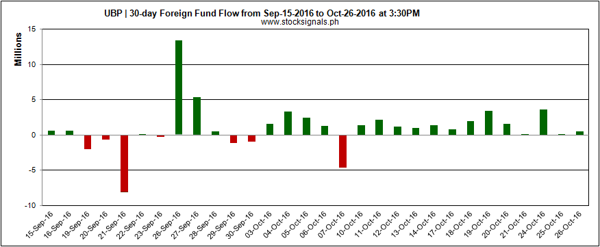 UBP - UNION BANK OF THE PHILIPPINES - Foreign Fund Flow - October 26, 2016