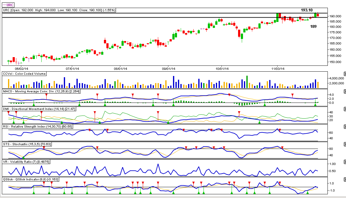 UNIVERSAL ROBINA CORPORATION (URC) - 11.25.2014 Stock Review