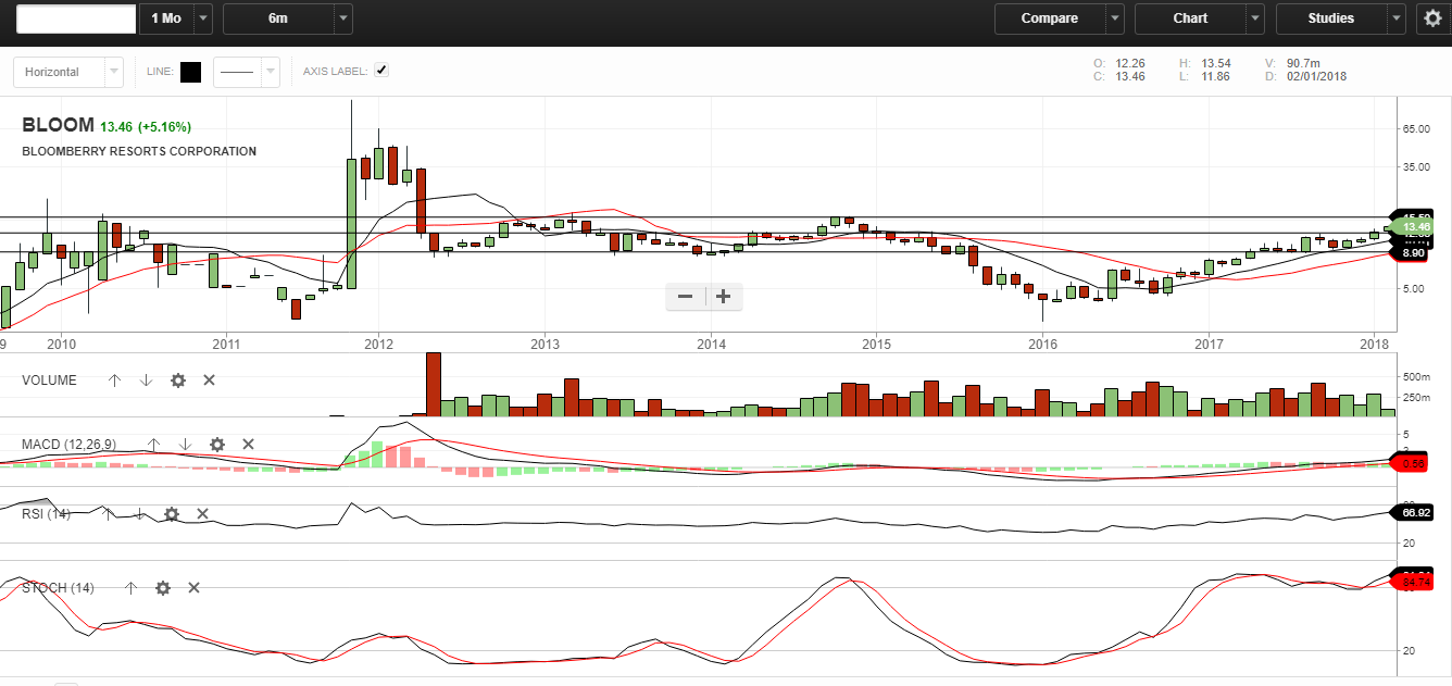 Bloomberry Resorts Corporation - Chart Monthly