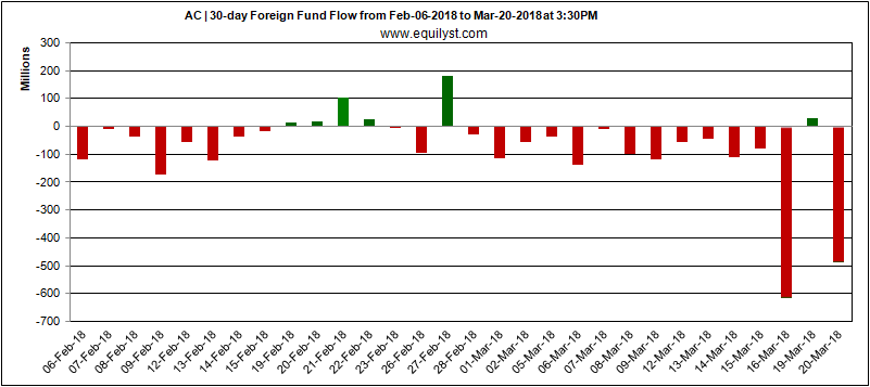 Ayala Corporation - Foreign Fund Flow - 20 March 2018