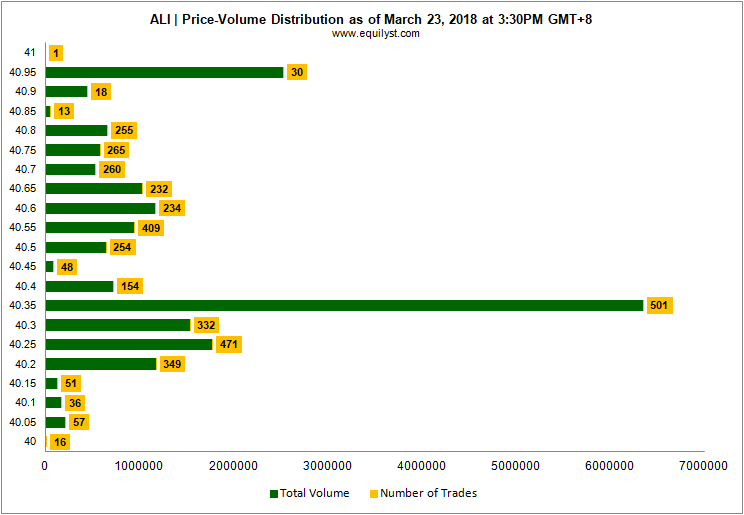 Ayala Land (ALI) - Price-Volume Distribution - 23 March 2018
