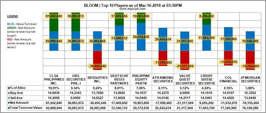 Bloomberry Resorts Corporation - Top 10 Players - 16 March 2018