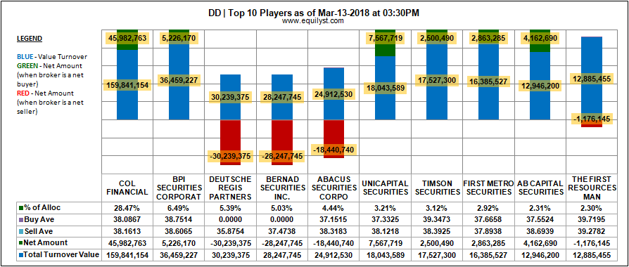 Doubledragon Properties Corp (DD) - Top 10 Players - 13 March 2018