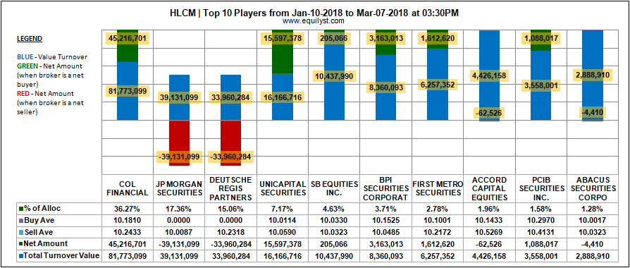 Holcim Philippines Inc (HLCM) - Top 10 Players - Jan 10-Mar 7, 2018