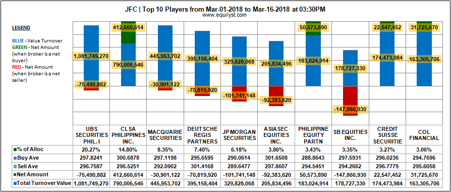 Jollibee Foods Corporation - Top 10 Players -1-16 March 2018