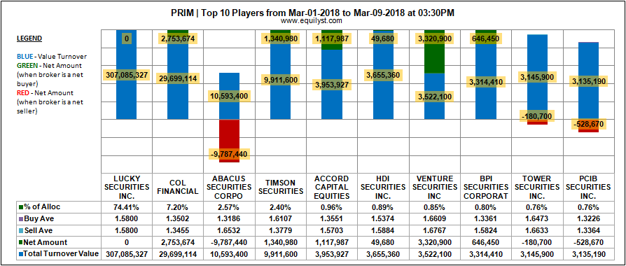 Prime Media Holdings Inc (PRIM) - Top 10 Players - March 1-9, 2018