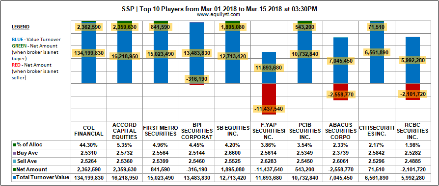SFA Semicon Philippines Corporation (SSP) - Top 10 Players - 1-15 March 2018
