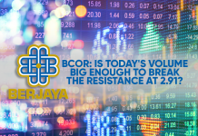 BCOR: Is Today's Volume Big Enough to Break the Resistance at 2.91?