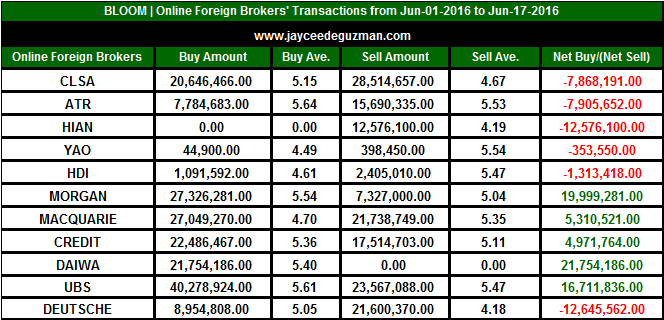Bloomberry Resorts Corporation - Online Foreign Brokers' Transactions - June 17, 2016